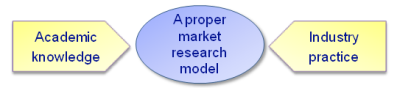 A proper market research model regarding our approach
