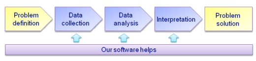 Our software in market research
